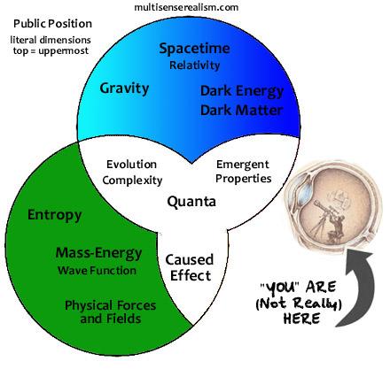 Western Cosmology