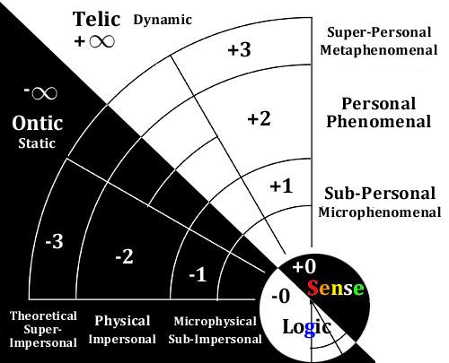 telicdynamic