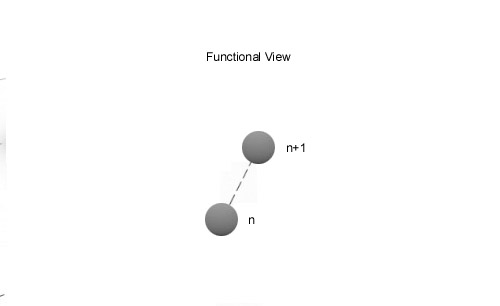 functional_view