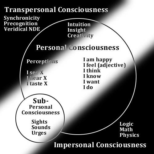 consciousness_circles